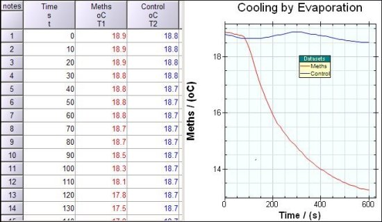 Cooling by Evaporation